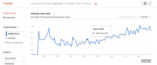 Google Trends: Boss Bully