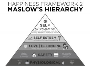 happiness framework 2