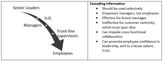 Cascade of information