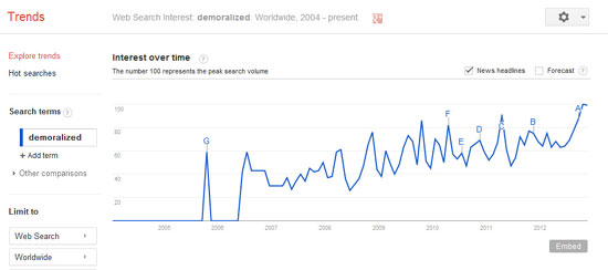 Google Trends: Demoralized
