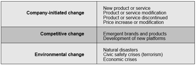 Types of Change that Customers Experience